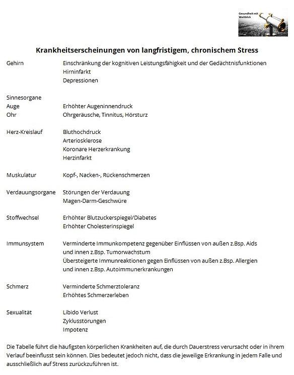 Tabelle Krankheitsfolgen Stress.JPG