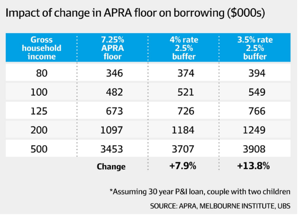 APRA adds 14pc to Borrower Firepower