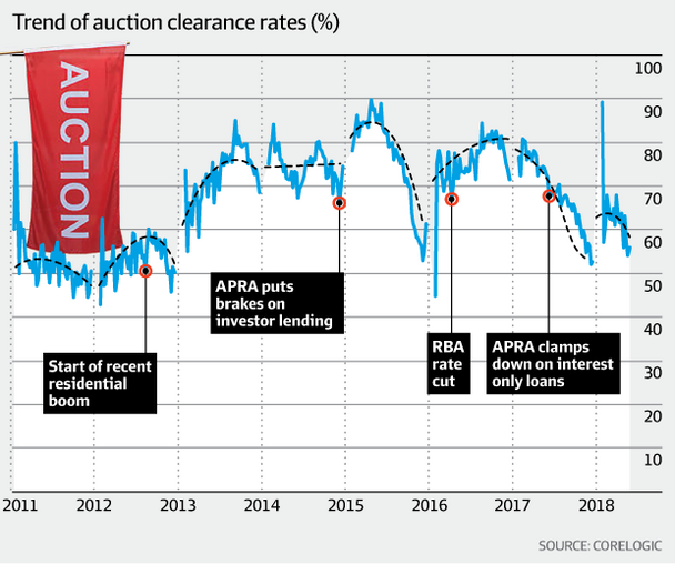 Tighter lending driving Sydney's auction clearance rates towards 50 per cent