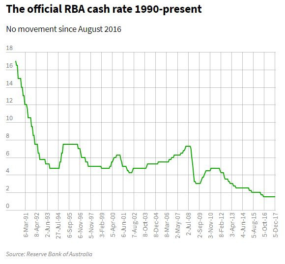 RBA Hibernation Set To Continue As Rates Remain On Hold
