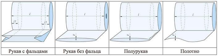 Рукав полиэтиленовый виды и размеры.jpg
