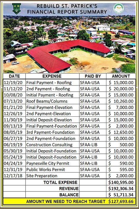 REBUILD ST PATS FINANCIAL REPORT SUMMARY