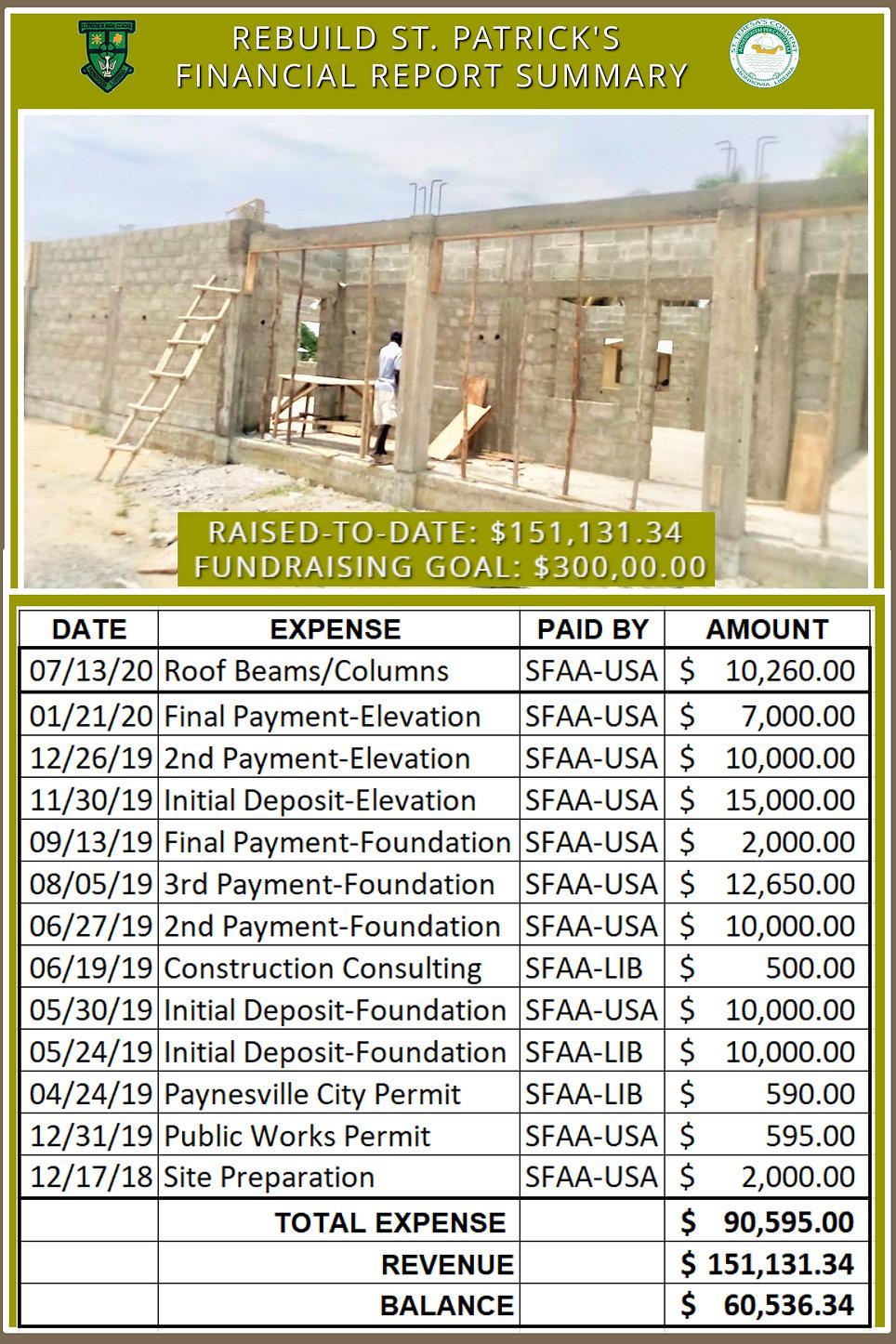Rebuild St Pats Financial Summary 7-22-2