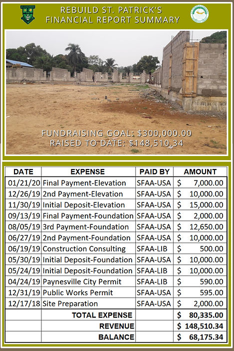 Rebuild St. Pats Financial Report Summar