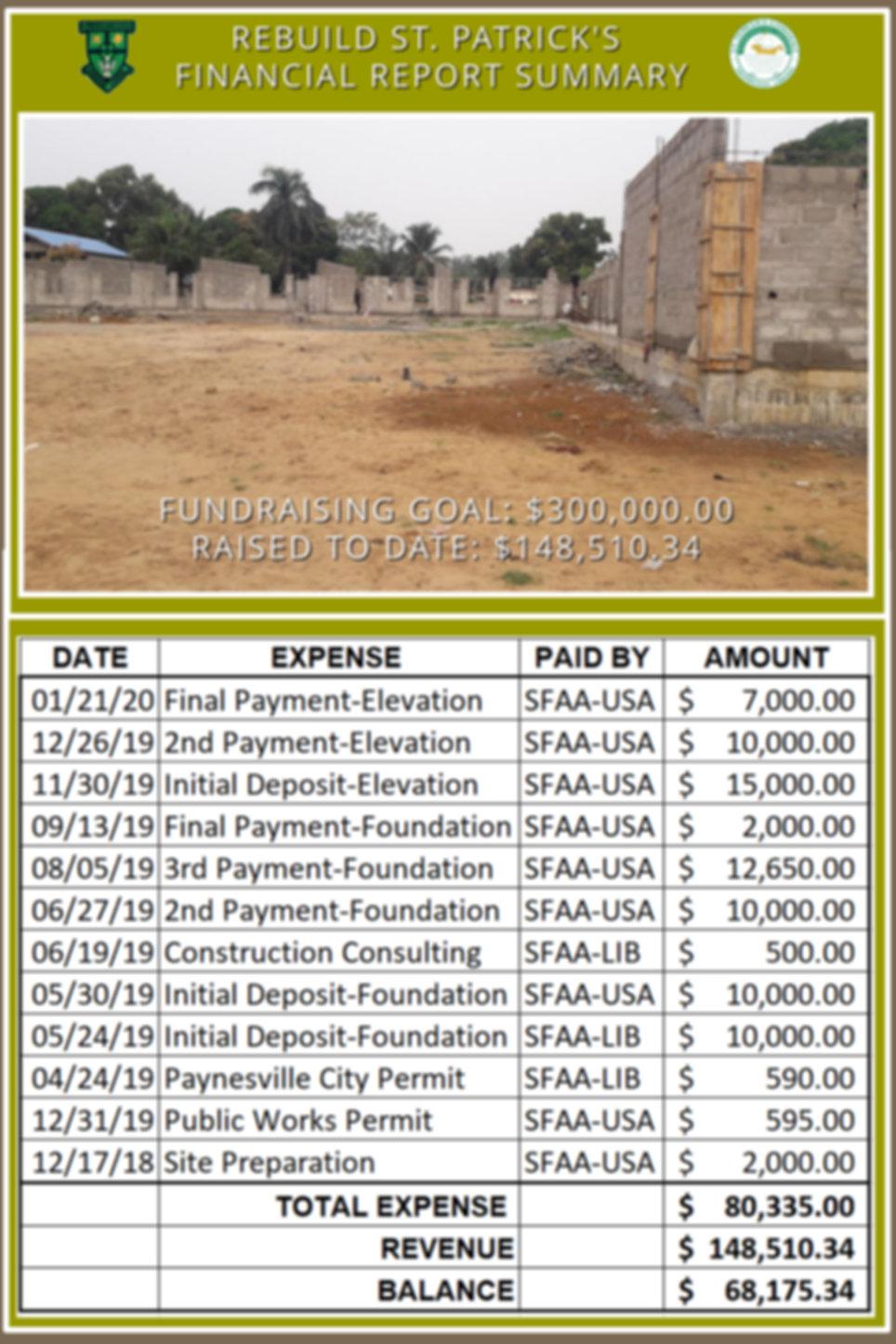 Rebuild St. Pats Financial Report Summar