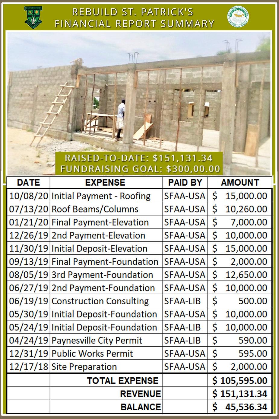 Financial Report Summary - Rebuild St. P