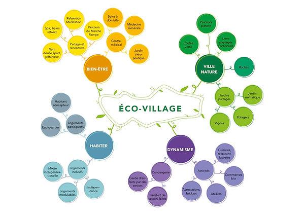 Schema-EcoVillage-Avray.jpg
