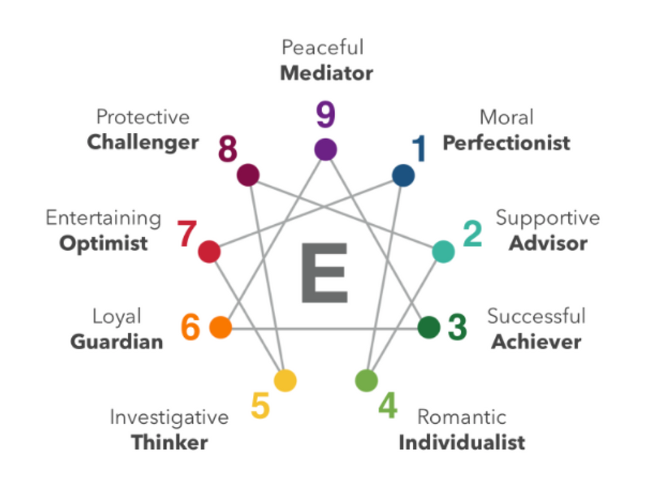 Enneagram Typing Your Favorite Characters
