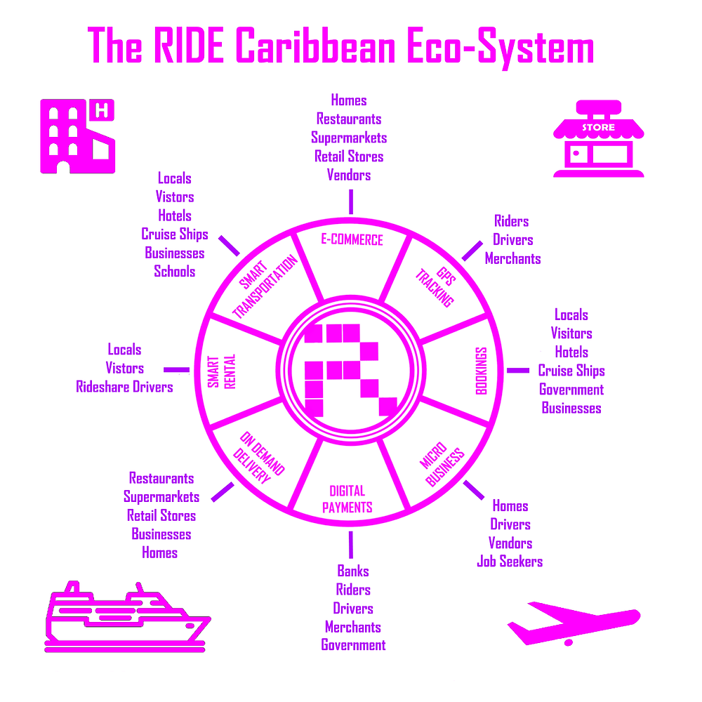The RIDE Caribbean Eco-System