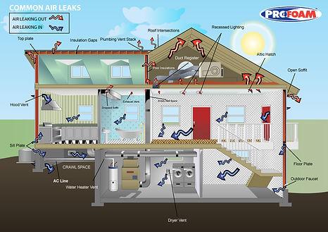 insulation airflow leaks profoam