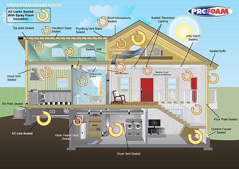 spray foam sealed house