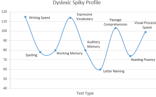 Understanding the Dyslexic 'Spiky Profile'