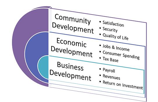 Community Based Economic-Development.png