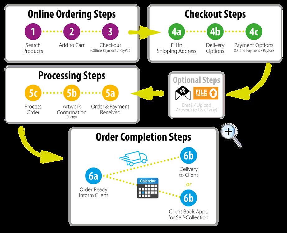 Online Ordering Steps (v3).png