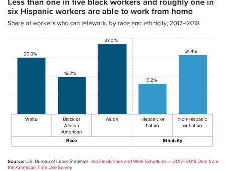 Let's Expand Remote Work to Black and Latinx Workers