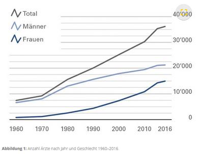 36'175 berufstätige Ärztinnen und Ärzte in der Schweiz