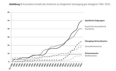 Integrierte Versorgung - Wie sieht's aus in der Schweiz?