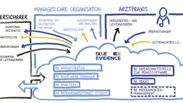 Medbase setzt auf BlueEvidence