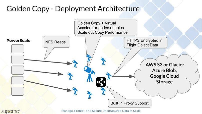 Golden Copy - Deployment Architecture.jp