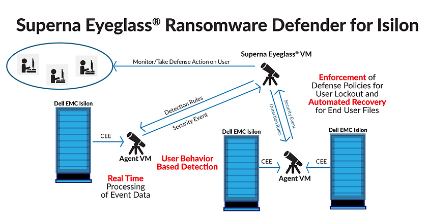 A Parallel Architecture superna | ransomware defender