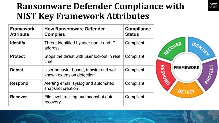Ransomoware Defender NIST .png