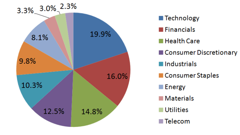 diversification of sectors in the stock market