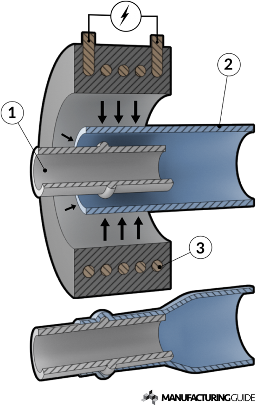 Cross-section of the Magnetic Pulse Welding tooling (1 - inner workpiece, 2- outer workpiece, 3- inductive coil