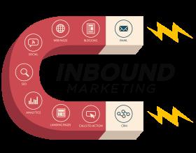 Razões para adotar o Inbound Marketing.