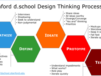 Design Thinking  - חשיבה עיצובית כמתודולוגיה