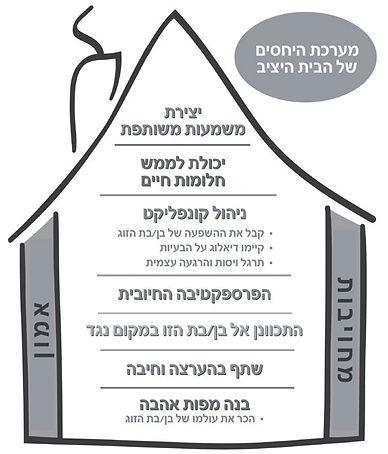 תיאוריית הבית היציב