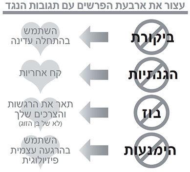 תיאוריית ארבעת הפרשים