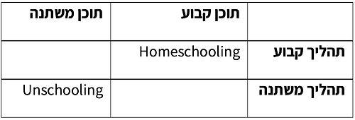 תהליכי חינוך בבית מול א-חינוך