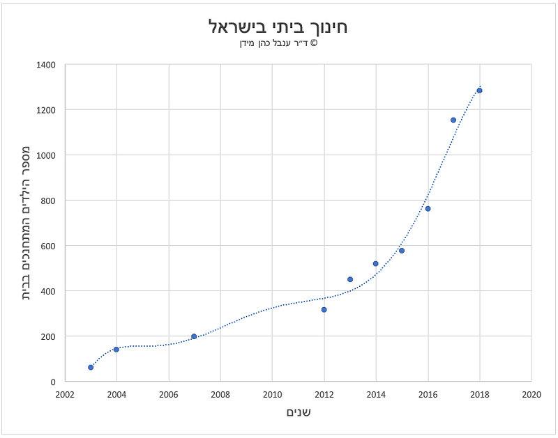 גרף המציג את מספר הילדים בחינוך ביתי עפ״י שנים