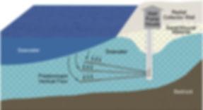 2013-Desalination-Subsurface-Intakes3.jp