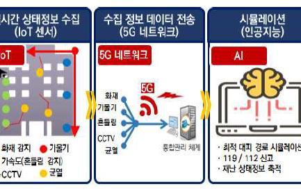 플럭시티, '5G기반 디지털트윈 공공선도' 과제 선정