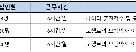 2020년 서울형 뉴딜일자리 「보행약자 이동편의를 위한 접근성 지도 구축 사업」 참여자 모집
