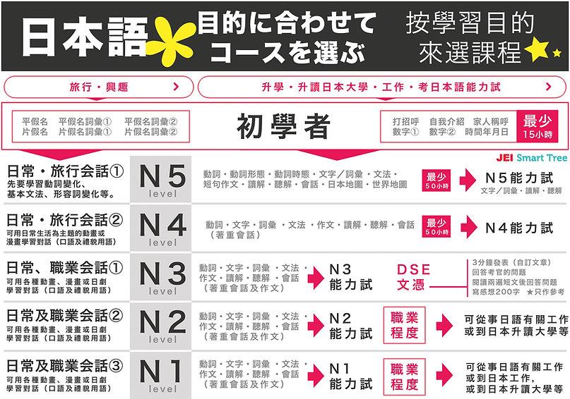 JEI日本語課程進度參考指引