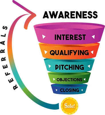 The SSMS Sales Funnel-FINAL--SMALL.png