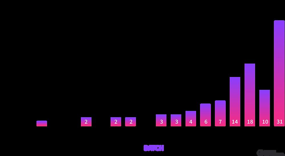 Startups Latinas en YC por Batch 2021