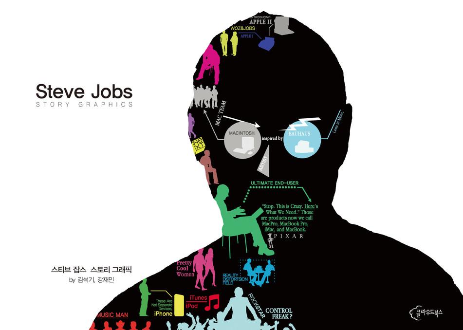 스티브 잡스 스토리 그래픽(Steve Jobs Story Graphics)