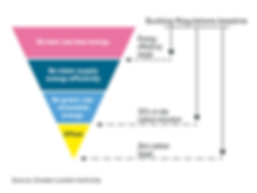 9.2 Energy Hierarchy Diagram.png