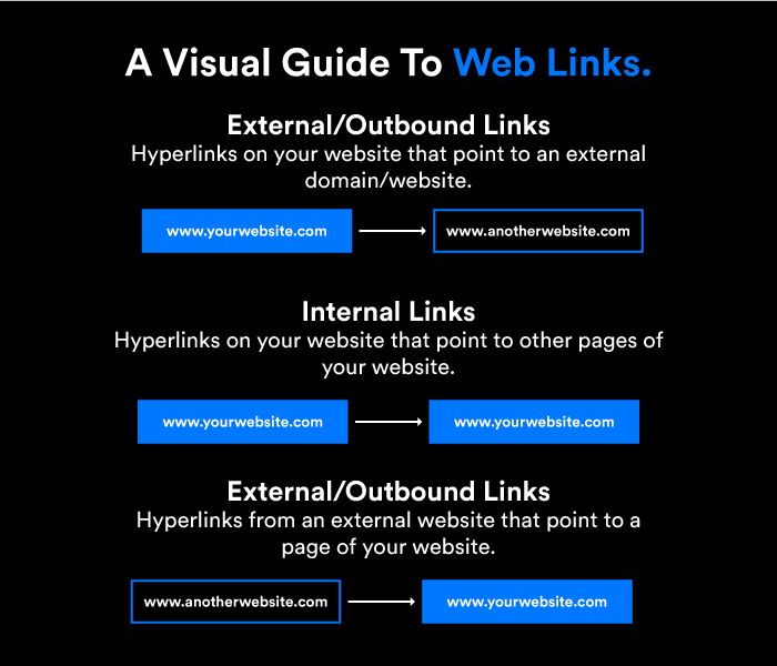 A Visual Guide To Web Links.