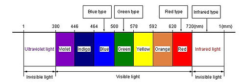 Visible Light Spectrum 01.jpg