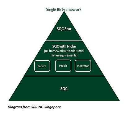Spring Singapore Business Excellence Certification