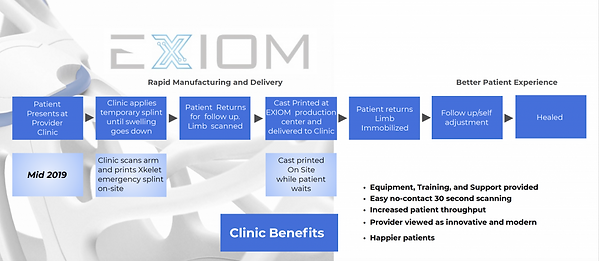 exiom, patient, experience, review