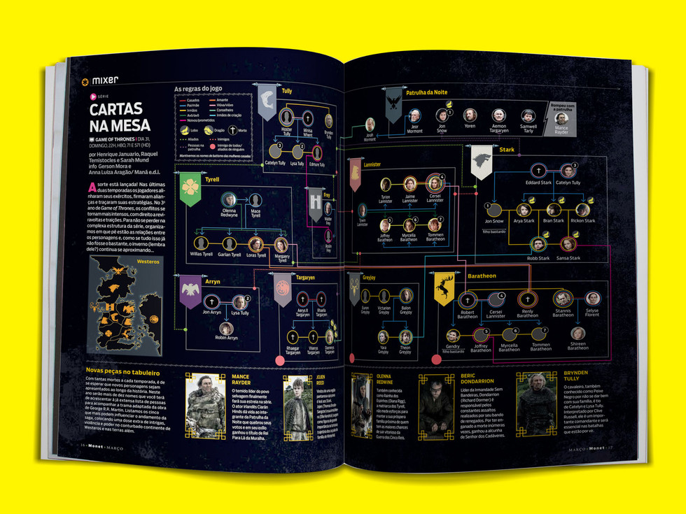 Infográfico Game of Thrones