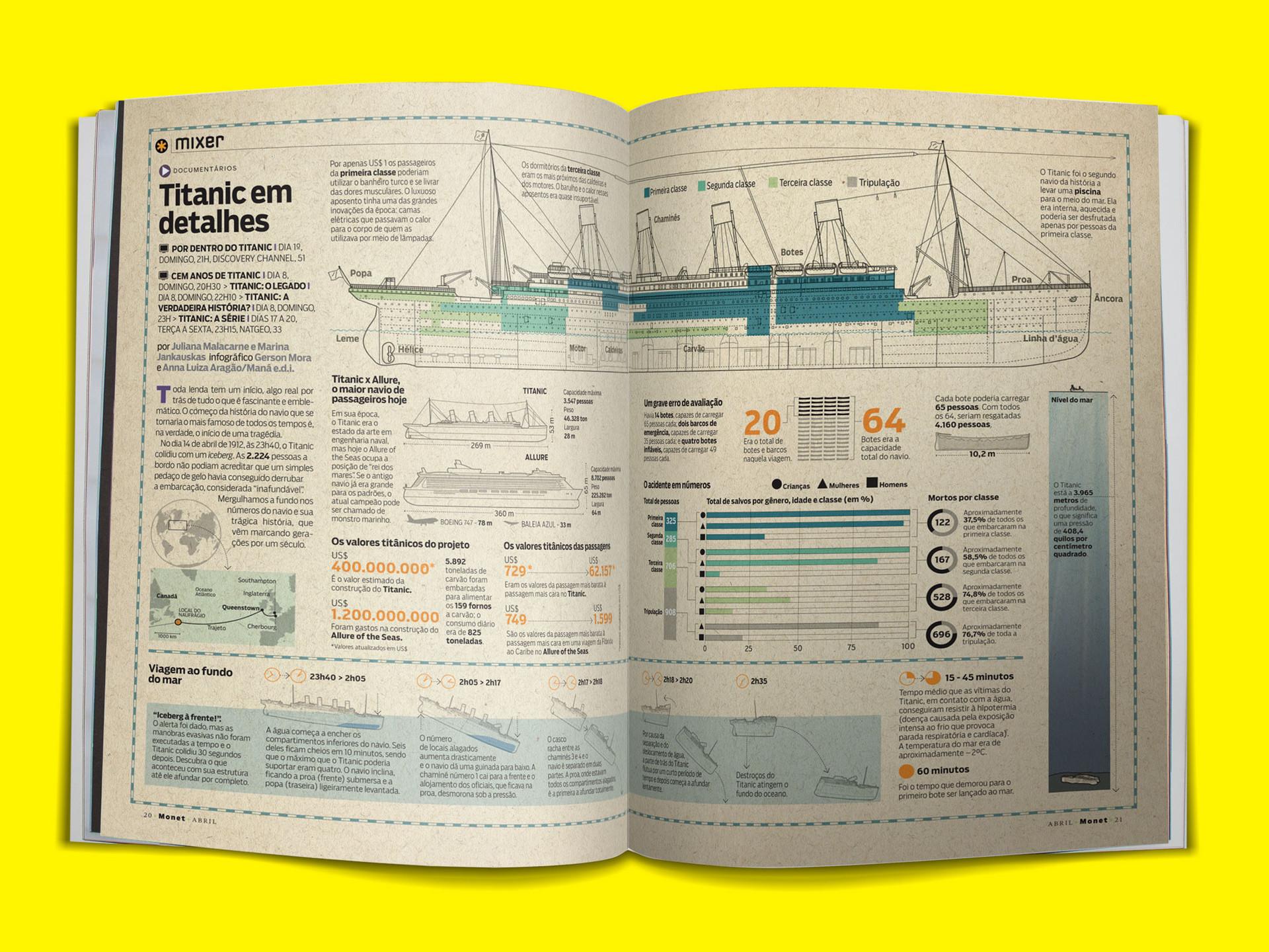 Infográfico sobre o acidente do Titanic