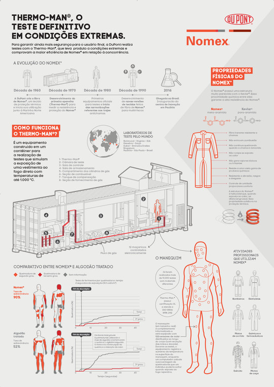 Dupont - Nomex® - Thermo man infográfico