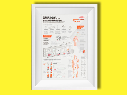 Dupont - Nomex®- Thermo man infográfico