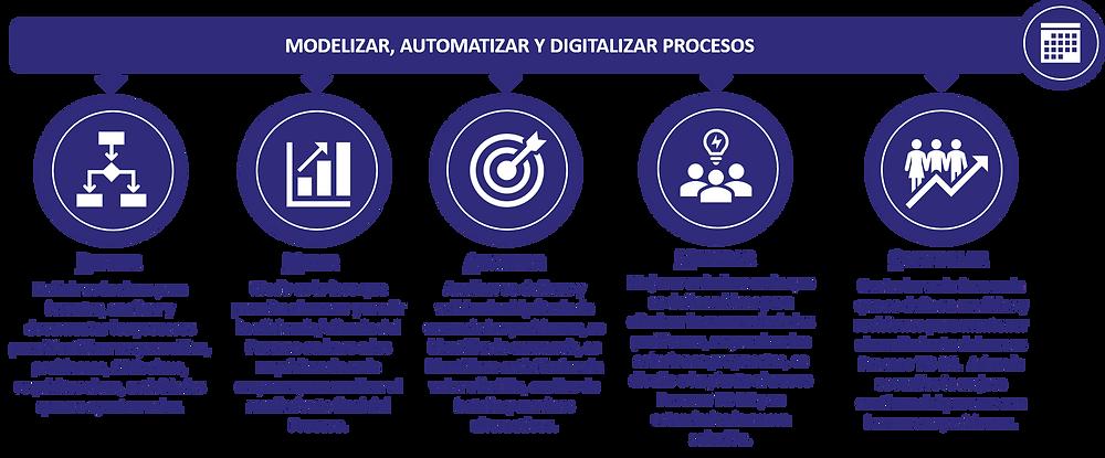 gfs transformacion digital exponencial proceso